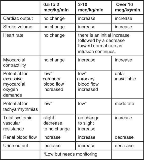 DOPASOL Dopamine HCl Injection USP » SGPharma
